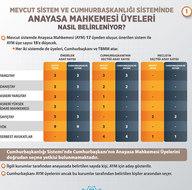 Cumhurbaşkanlığı Sistemi'nde AYM ve HSK üyeleri nasıl belirleniyor?